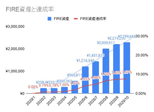 2020年10月のFIREラボのFIRE家計簿_FIRE資産と達成率