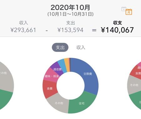 2020年10月のFIREラボのFIRE家計簿