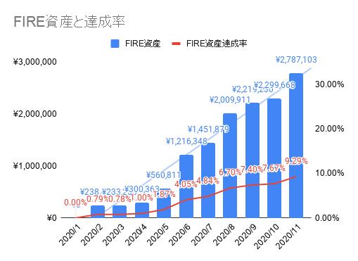 2020年11月のFIREラボのFIRE家計簿_FIRE資産と達成率