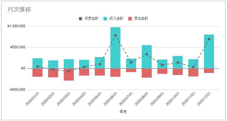 2020年12月のFIREラボのFIRE家計簿_収支