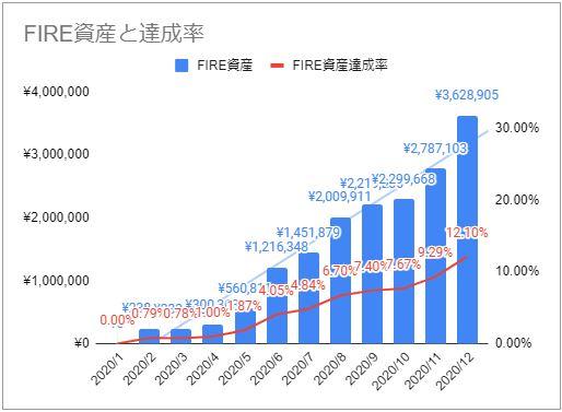 2020年12月のFIREラボのFIRE家計簿_FIRE資産と達成率