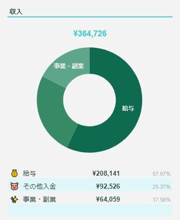 2021年1月のFIREラボのFIRE家計簿_収入