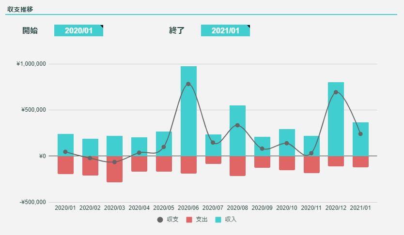 2021年1月のFIREラボのFIRE家計簿_収支推移
