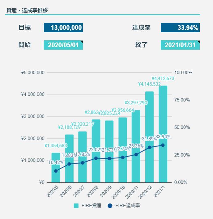 2021年1月のFIREラボのFIRE家計簿_FIRE達成率