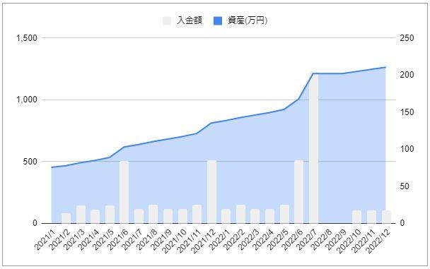 202101-20212資産推移_グラフ