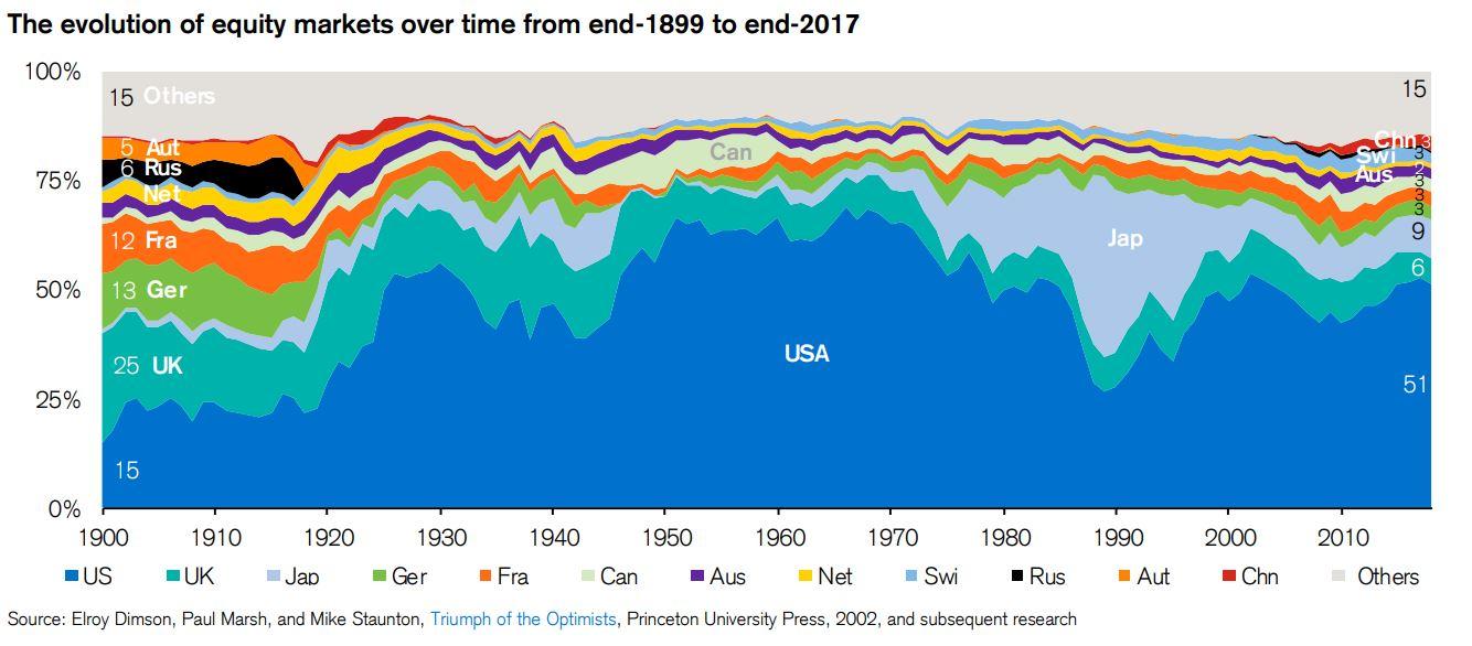 国別時価総額推移