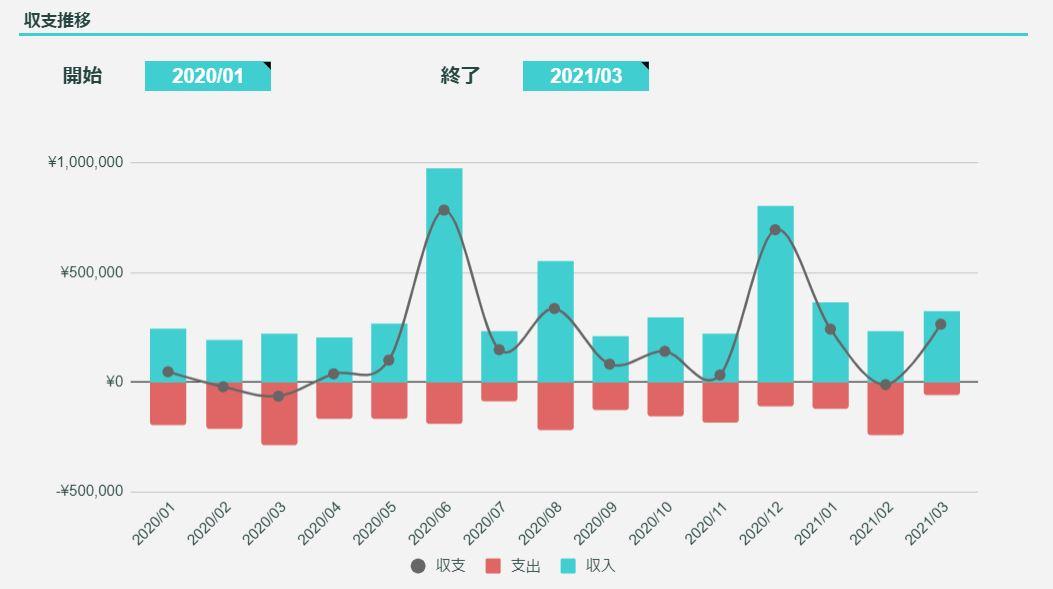 2021年3月のFIREラボのFIRE家計簿_収支推移
