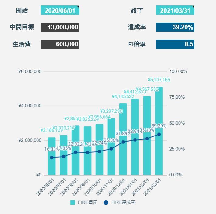 2021年3月のFIREラボのFIRE家計簿_FIRE達成率