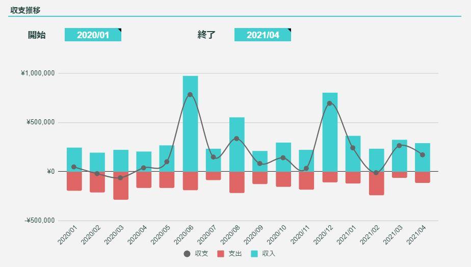 2021年4月のFIREラボのFIRE家計簿_収支推移