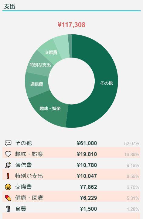 2021年4月のFIREラボのFIRE家計簿_支出