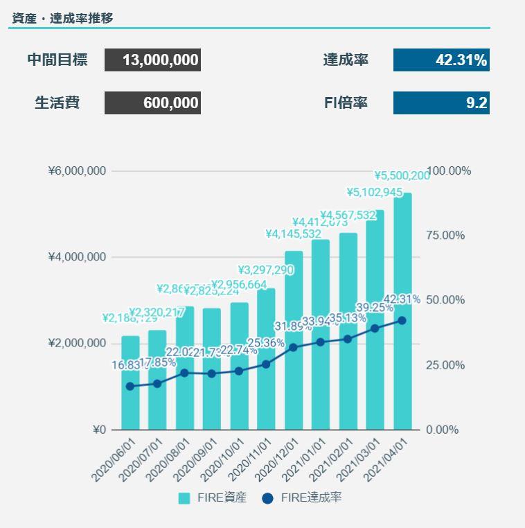 2021年4月のFIREラボのFIRE家計簿_FIRE達成率