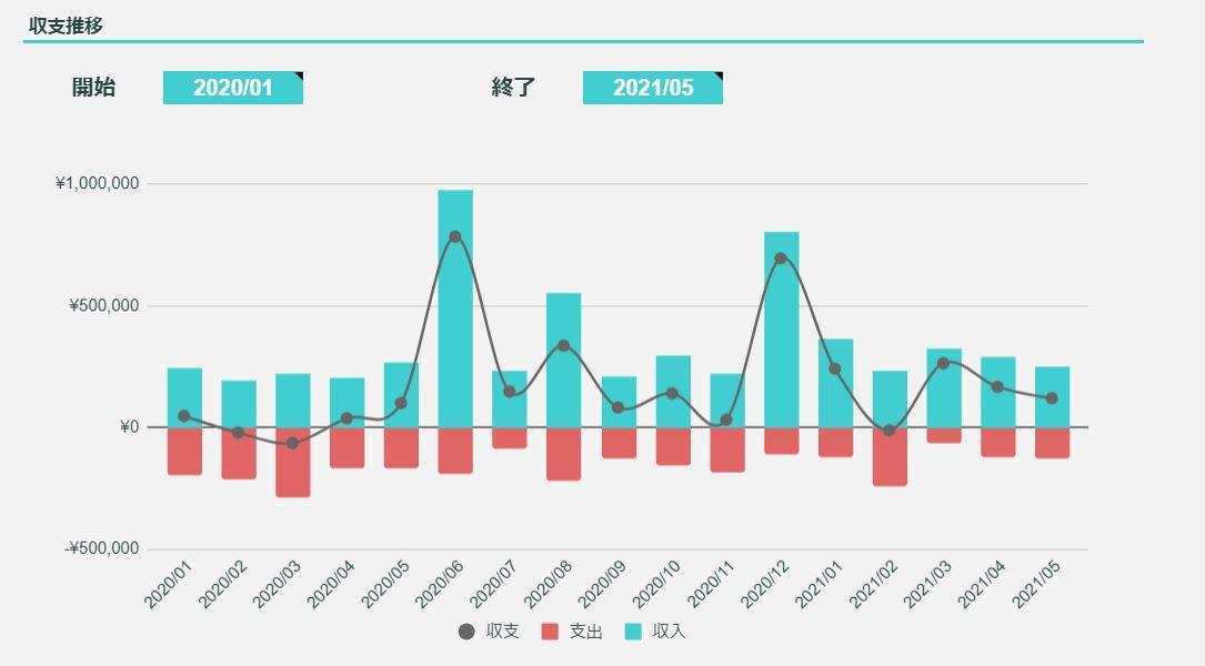 2021年5月のFIREラボのFIRE家計簿_収支推移