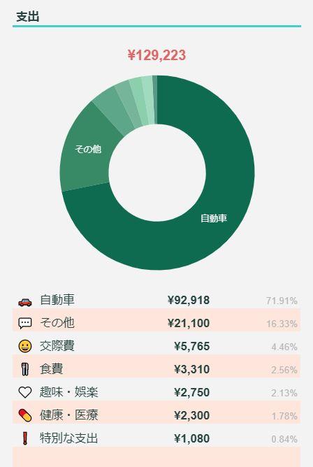 2021年5月のFIREラボのFIRE家計簿_支出