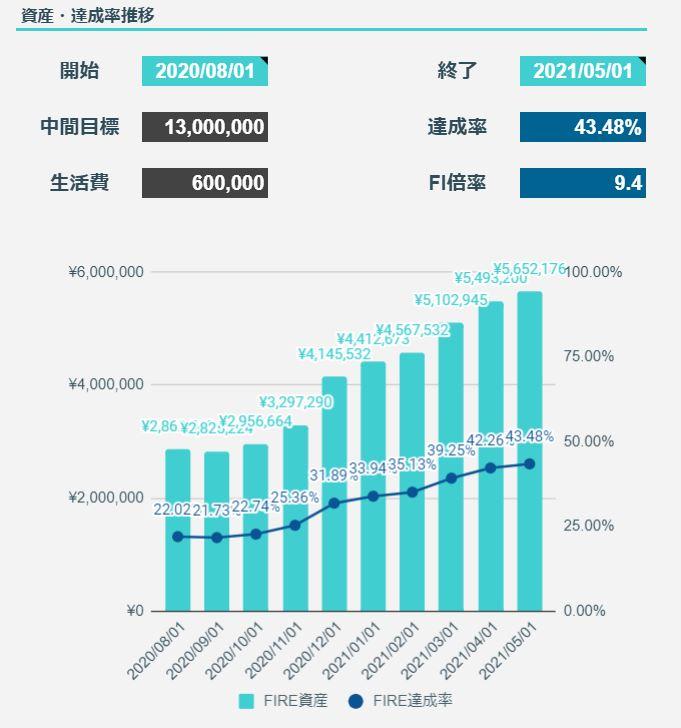 2021年5月のFIREラボのFIRE家計簿_FIRE達成率