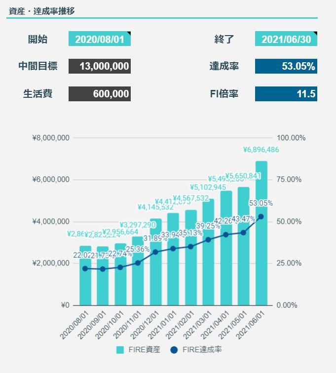 2021年6月のFIREラボのFIRE家計簿_FIRE達成率