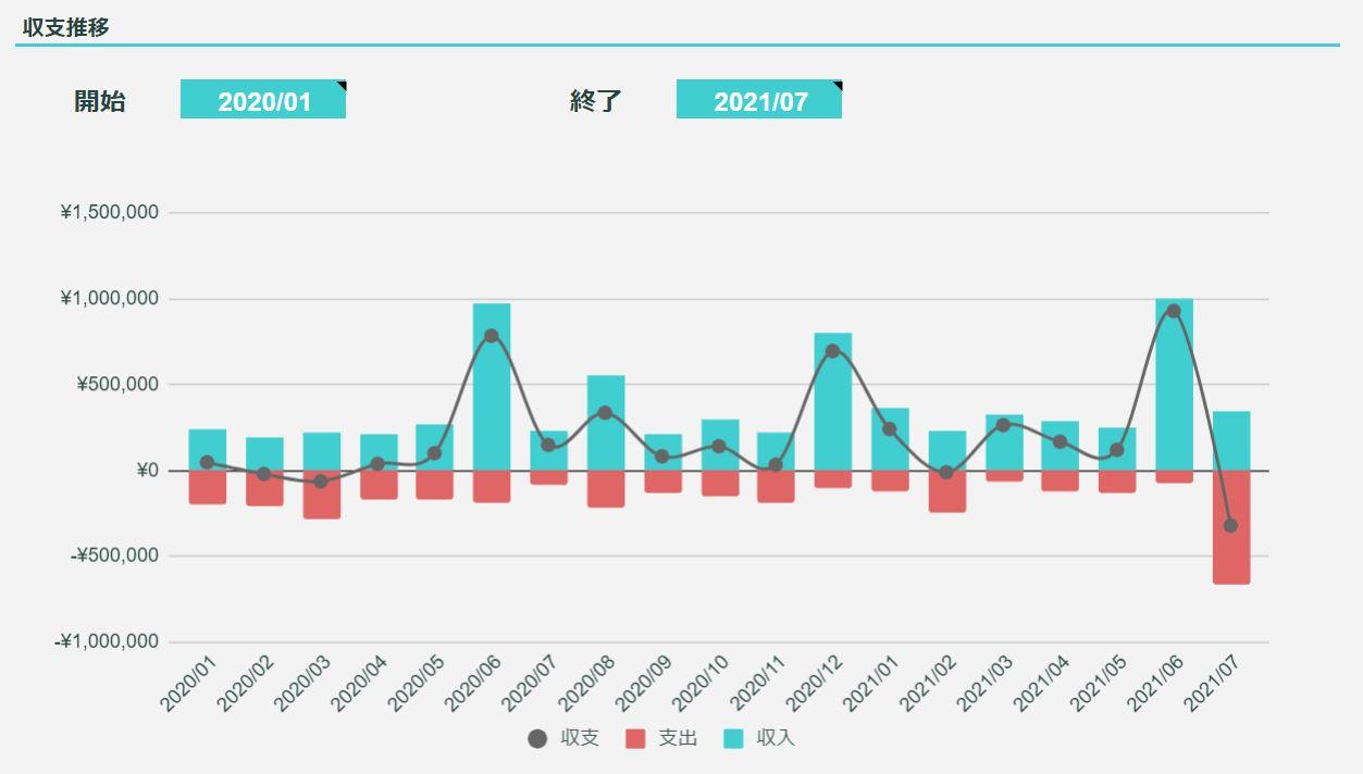 2021年7月のFIREラボのFIRE家計簿_収支推移