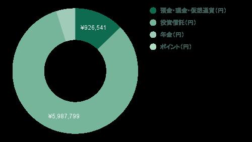 2021年7月のFIREラボのFIRE家計簿_総資産_図