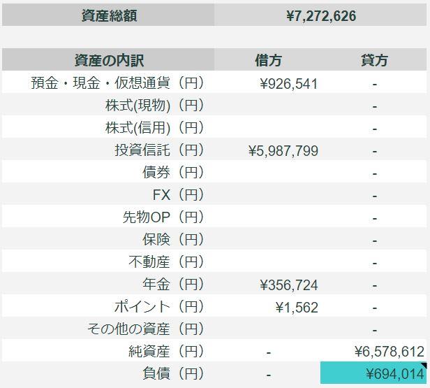 2021年7月のFIREラボのFIRE家計簿_総資産_表