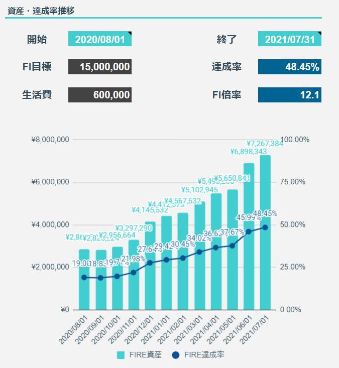 2021年7月のFIREラボのFIRE家計簿_FIRE達成率