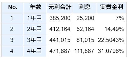 複利計算_36万円を4年