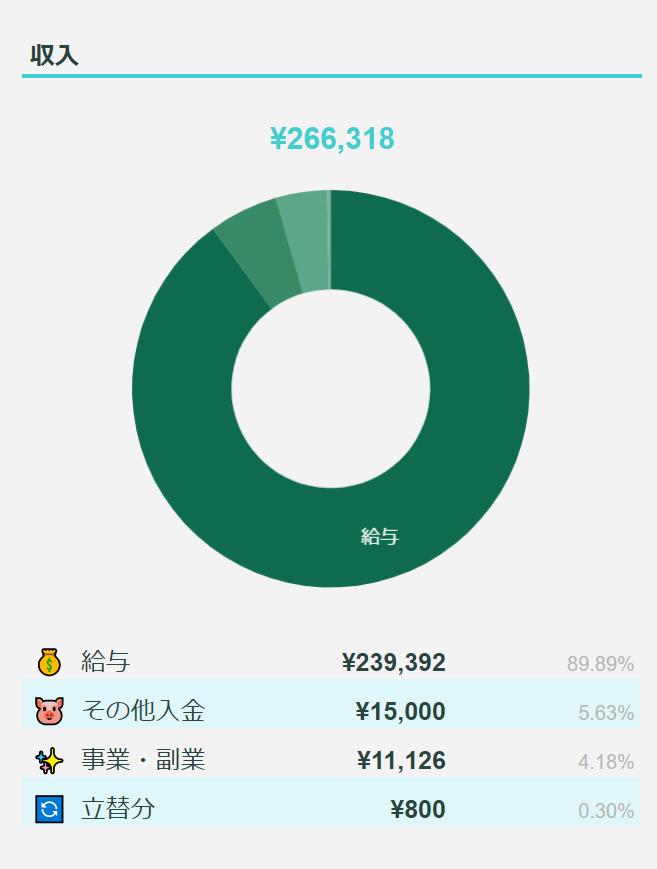 2021年7月のFIREラボのFIRE家計簿_収入