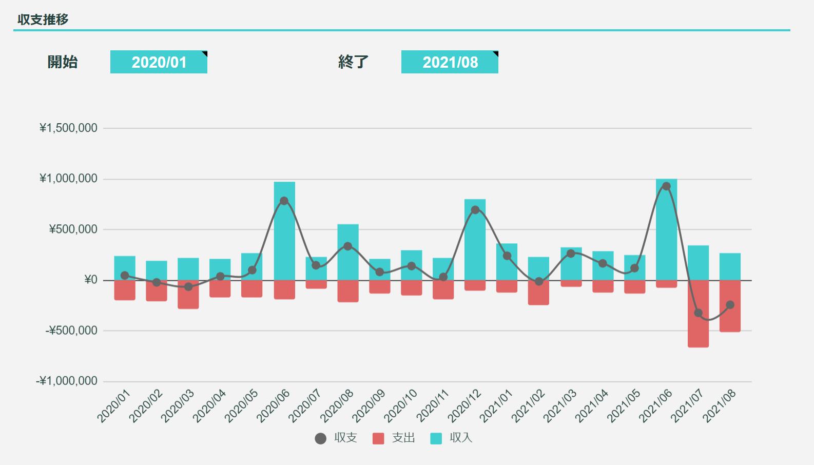 2021年8月のFIREラボのFIRE家計簿_収支推移
