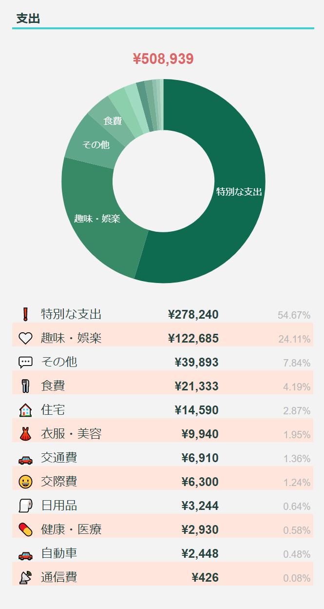 2021年7月のFIREラボのFIRE家計簿_支出1