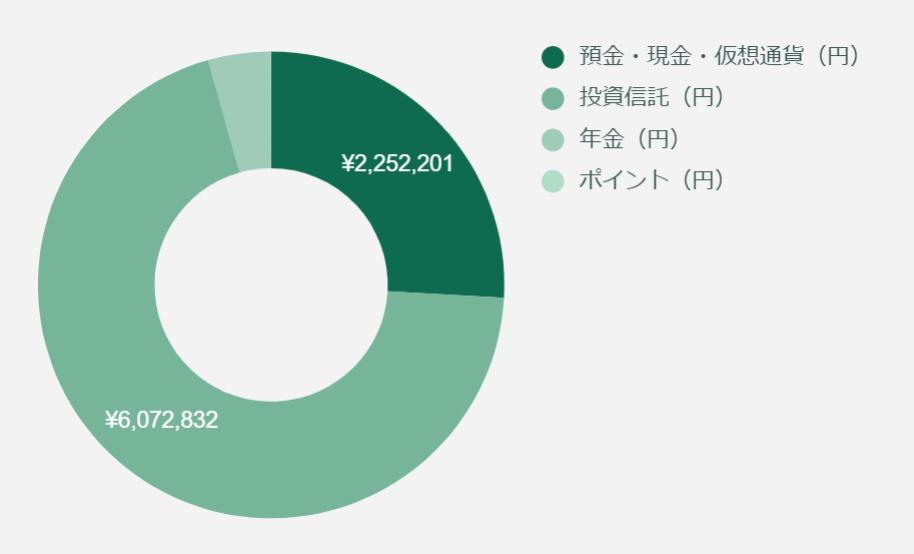2021年9月のFIREラボのFIRE家計簿_総資産_図