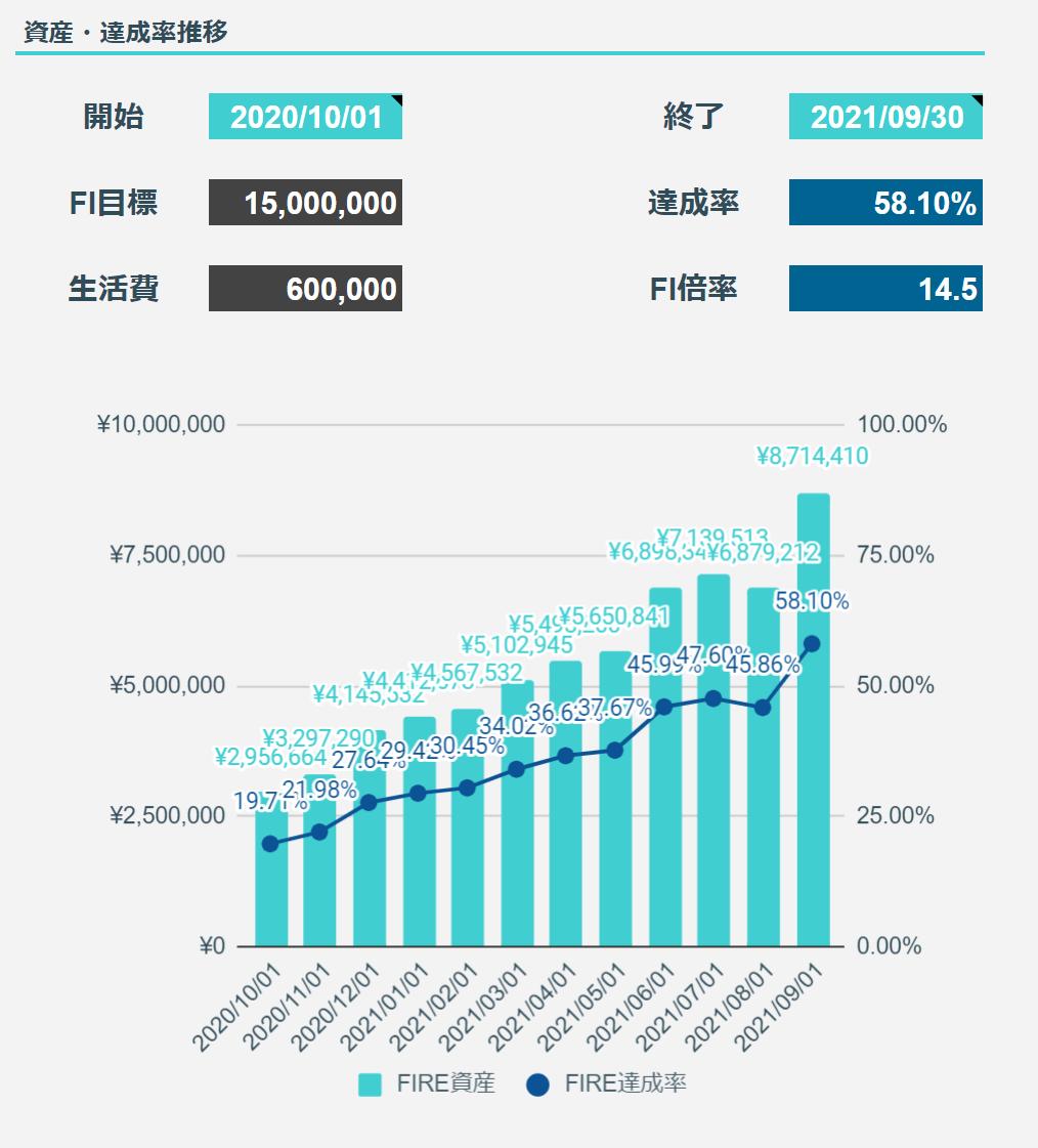 2021年9月のFIREラボのFIRE家計簿_FIRE達成率